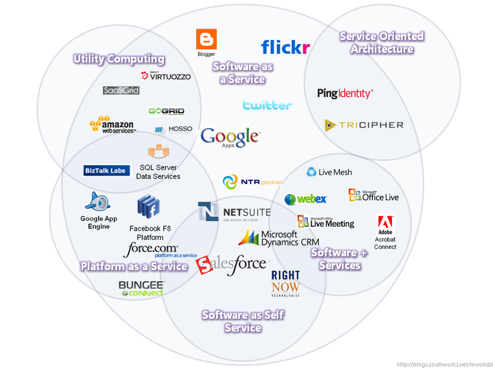 Examples of software as a service (saas).